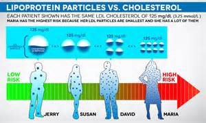 Cholesterol charts for at risk picture 3