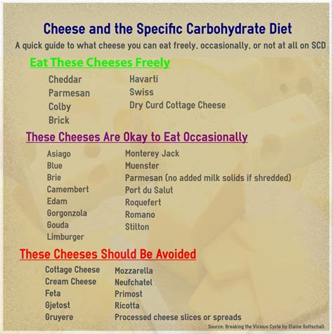 carbohydrate type diet picture 6