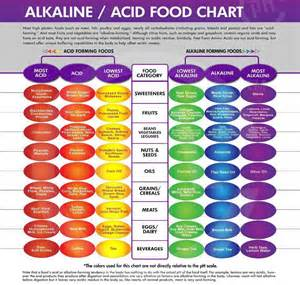food and the acid-alkali balance of the body picture 4