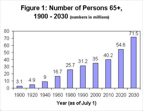 aging statistics picture 6