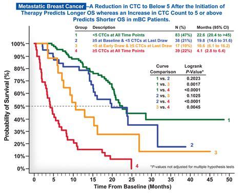 colon liver cancer prognosis picture 15