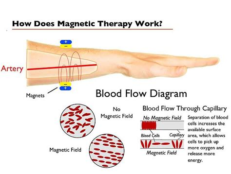 congestion blood circulation picture 3