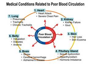 bad blood circulation picture 3
