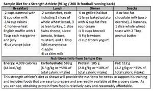 athlete diet picture 11