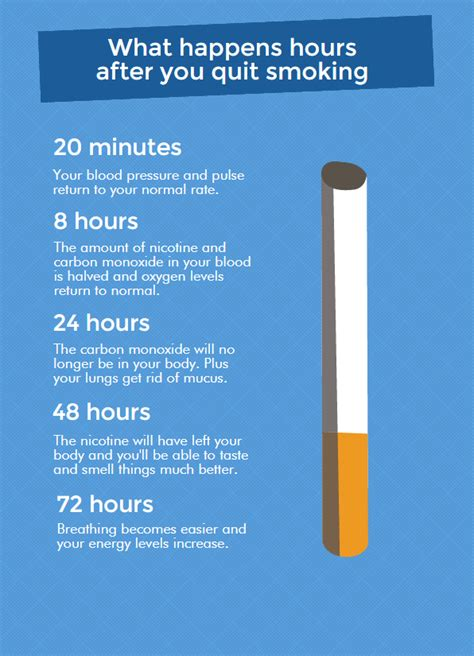 what affect does smoking have on healing after picture 12