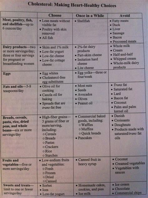 high cholesterol diet chart picture 7