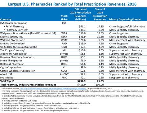 rite aid prescription drug price list picture 3