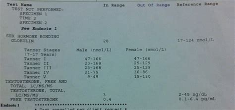 my testosterone results picture 5