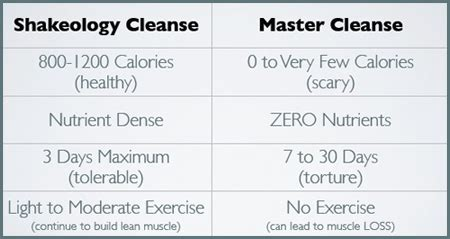 protocol on master cleanse in 2014 picture 6