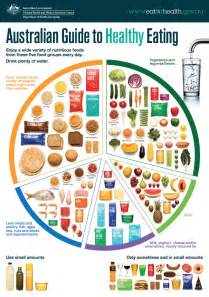 changing your diet to a more nutritional one picture 3