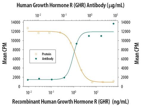 human growth hormone (recombinant) 30x picture 7