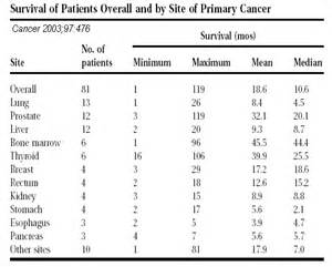 survival rate breast cancer metastisis to liver picture 15