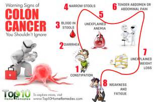 Colon cancer sympyoms picture 1