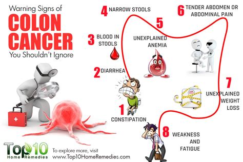 colon cancer stmptoms picture 1