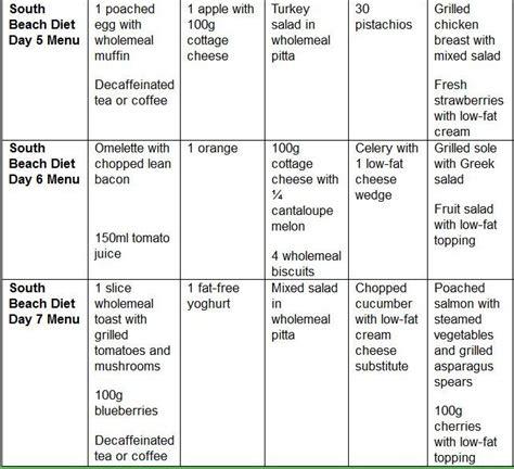 add diet picture 5