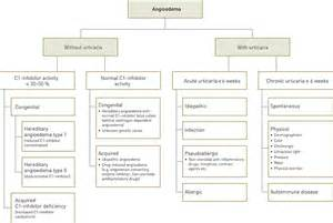 gastrointestinal conditions caused by hereditary angioedema picture 1