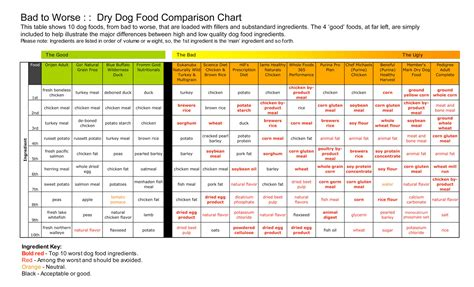 compare to science diet dog food picture 6