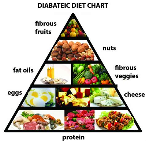 diet for diabetis picture 14