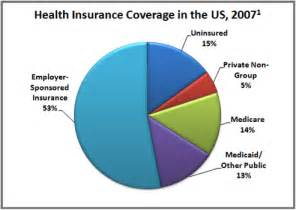 use of statistics on health care picture 10