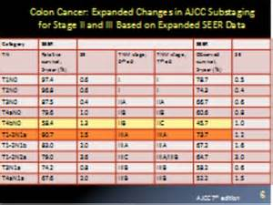 colon cancer and stages picture 3