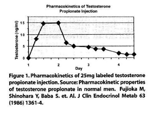 sublingual testosterone half life picture 3