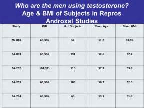 free testosterone 52 picture 9