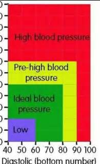 Blood pressure charts picture 1