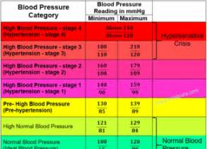 what is the reading for low blood pressure picture 6