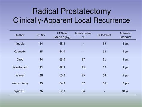 endo mri in recurring prostate cancer after radical prostatectomy picture 11