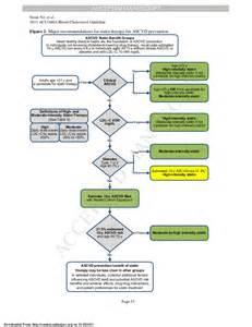 atp 4 lipid guidelines 2014 picture 1
