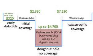 prescription drug insurance coverage picture 1