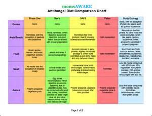 anti fungal diet picture 15