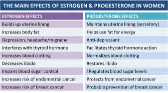 buying estrogen or progesterone in canada picture 6