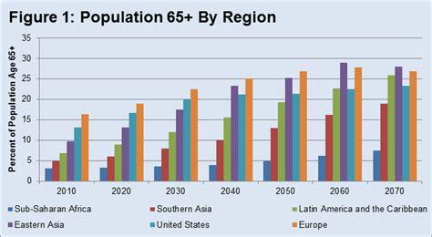 aging statistics picture 19