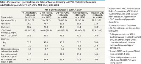 figures and tables from acc/aha cholesterol guidelines picture 2