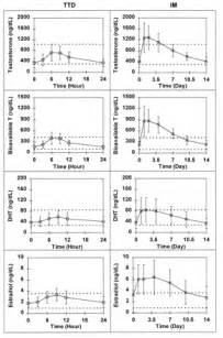 testosterone steroid chart picture 3