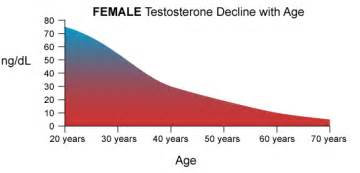 total testosterone levels in females picture 18
