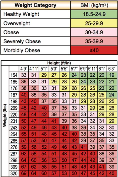 bmi calculator and weight loss picture 5