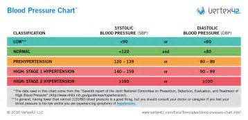 Blood pressure normal levels picture 10