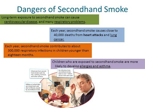 dangers of second hand smoke to children picture 6