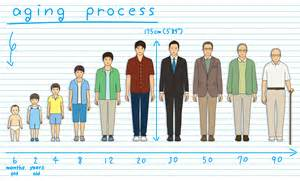aging process picture 5