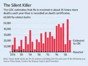 florida flu deaths 2014 picture 2