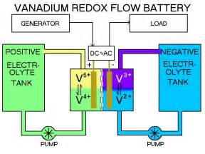 how to build vanadium battery picture 3