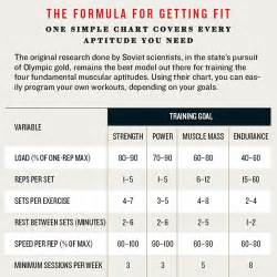 weight training rep range for fat loss picture 7