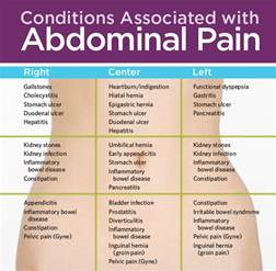 abdominal pain relief picture 2