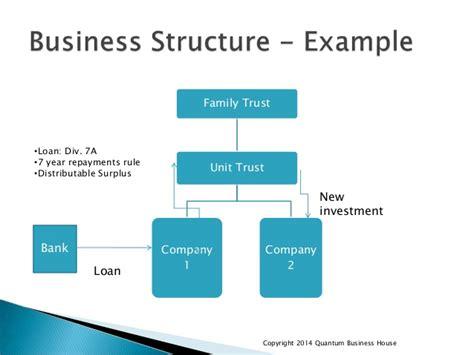 business loan vs. home loan picture 1