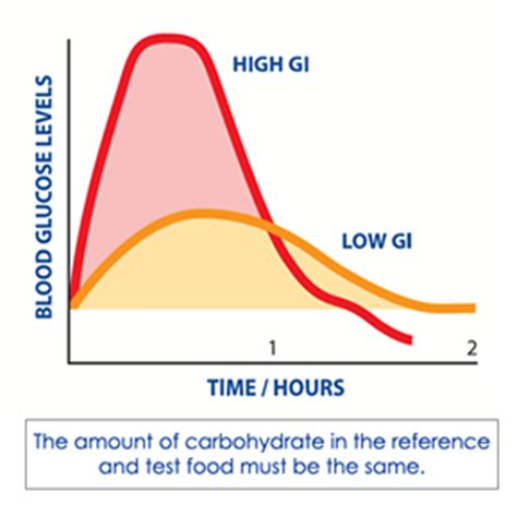 gi motility disorders and blood glucose problems picture 8
