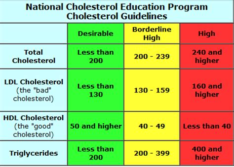 What is total cholesterol picture 1
