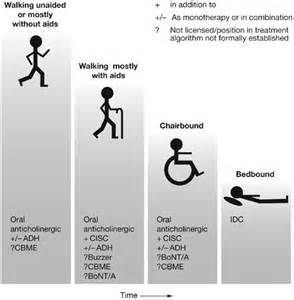 multiple sclerosis and bladder problems picture 5