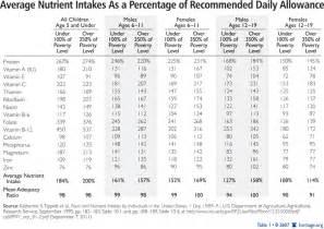ada diet average daily allowance picture 14